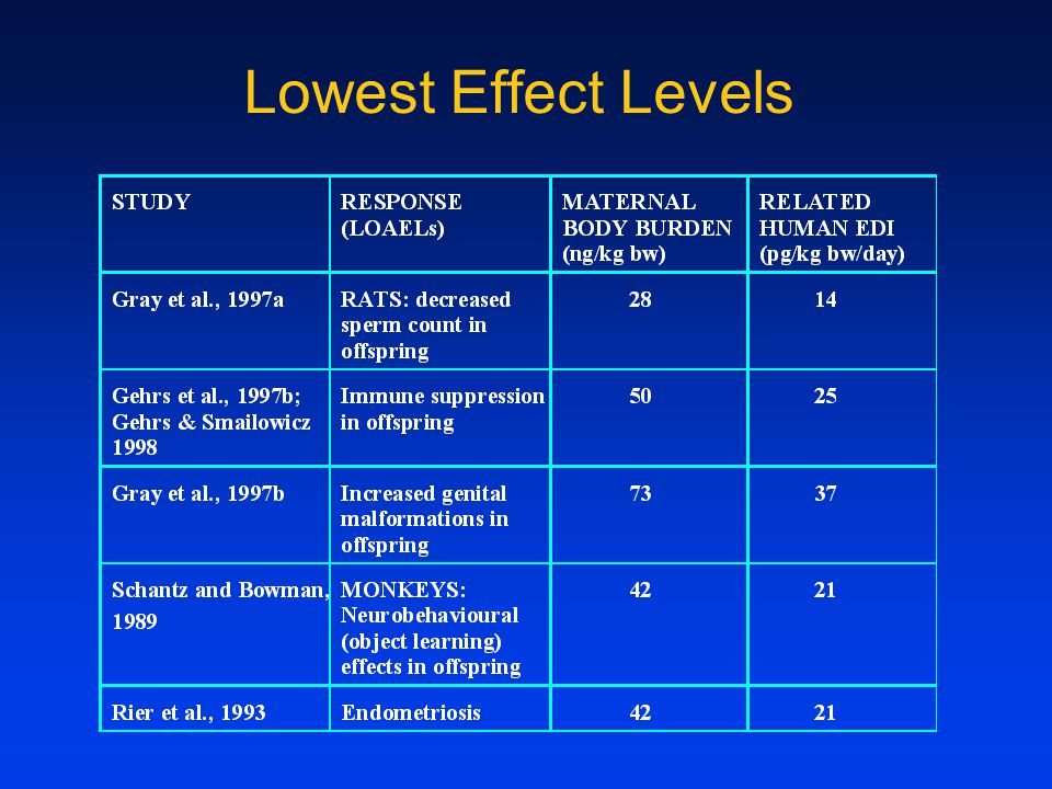 Lowest Effect Levels