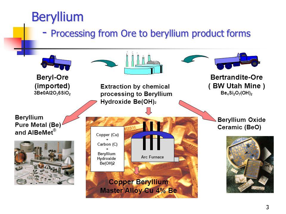 3 Beryllium - Processing from Ore to beryllium product forms Beryl-Ore (imported) 3Be0Al2O 3 6SiO 2 Bertrandite-Ore ( BW Utah Mine ) Be 4 Si 2 O 7 (OH