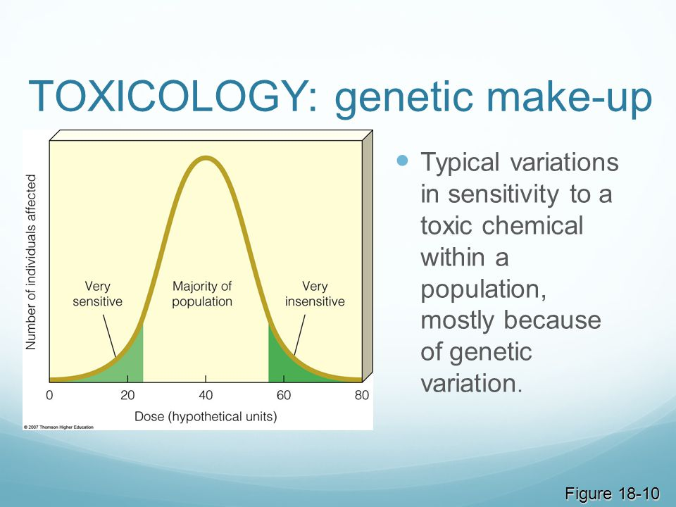 TOXICOLOGY: genetic make-up Typical variations in sensitivity to a toxic chemical within a population, mostly because of genetic variation. Figure 18-