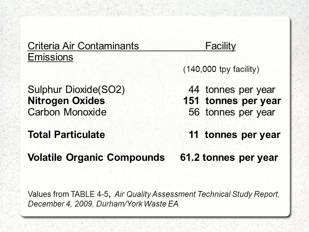 Criteria Air ContaminantsFacility Emissions (140,000 tpy facility) Sulphur Dioxide(SO2) 44 tonnes per year Nitrogen Oxides 151 tonnes per year Carbon Monoxide 56 tonnes per year Total Particulate 11 tonnes per year Volatile Organic Compounds 61.2 tonnes per year Values from TABLE 4-5, Air Quality Assessment Technical Study Report, December 4, 2009, Durham/York Waste EA