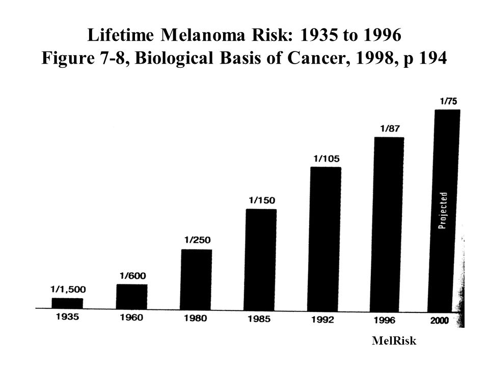 Lifetime Melanoma Risk: 1935 to 1996 Figure 7-8, Biological Basis of Cancer, 1998, p 194 MelRisk