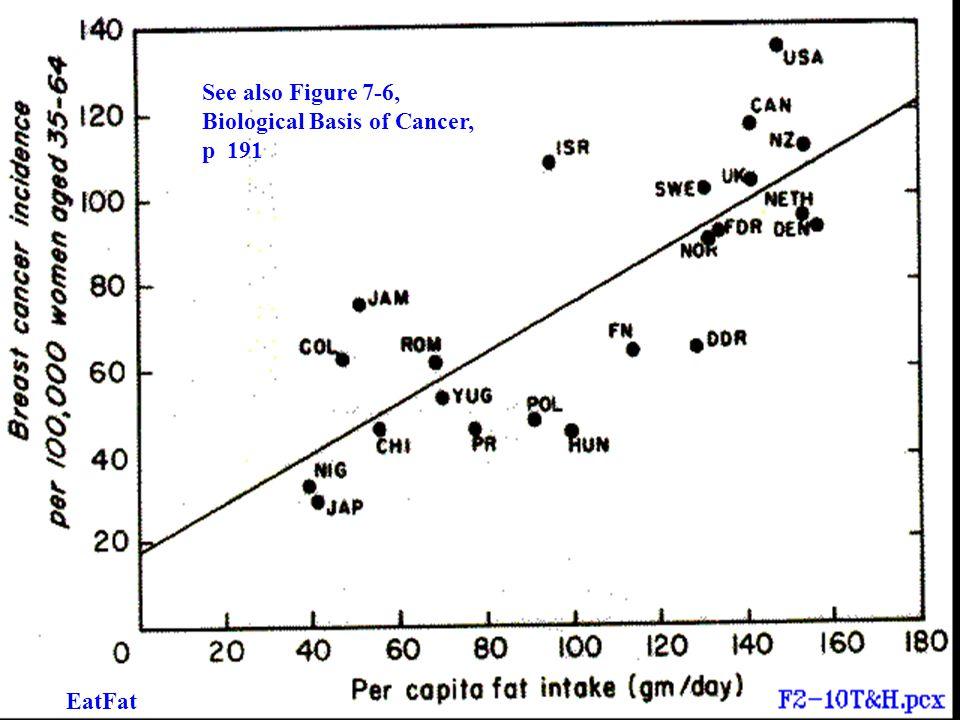 See also Figure 7-6, Biological Basis of Cancer, p 191 EatFat