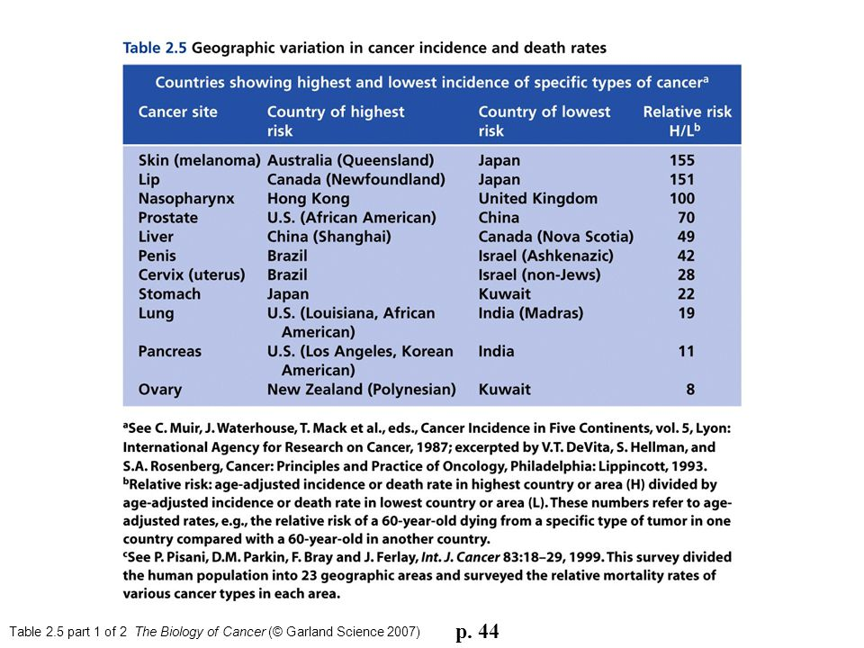 Table 2.5 part 1 of 2 The Biology of Cancer (© Garland Science 2007) p. 44