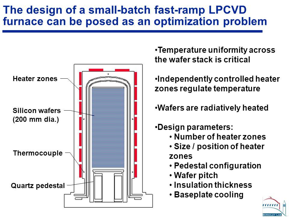 Target Temp=1027 C Optimized power distribution enhances wafer temperature uniformity