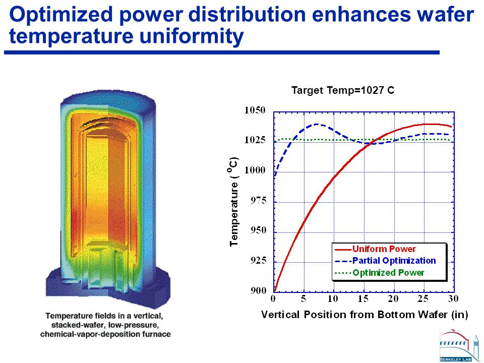 Target Temp=1027 C Optimized power distribution enhances wafer temperature uniformity
