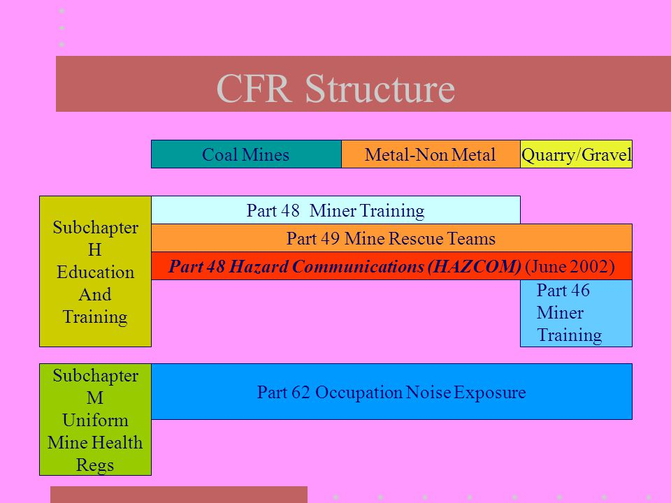 CFR Structure Coal MinesMetal-Non MetalQuarry/Gravel Subchapter H Education And Training Part 48 Miner Training Part 49 Mine Rescue Teams Part 48 Haza