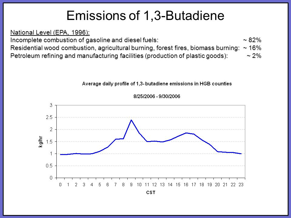 Click to edit Master title style Click to edit Master subtitle style 7 SundaySaturday SundaySaturday National Level (EPA, 1996): Incomplete combustion of gasoline and diesel fuels: ~ 82% Residential wood combustion, agricultural burning, forest fires, biomass burning: ~ 16% Petroleum refining and manufacturing facilities (production of plastic goods): ~ 2% Emissions of 1,3-Butadiene