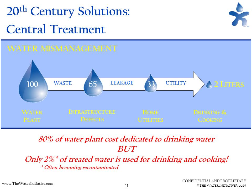 11 CONFIDENTIAL AND PROPRIETARY ©T HE W ATER I NITIATIVE ®, 2014 www.TheWaterInitiative.com 20 th Century Solutions: Central Treatment 80% of water plant cost dedicated to drinking water BUT Only 2%* of treated water is used for drinking and cooking.