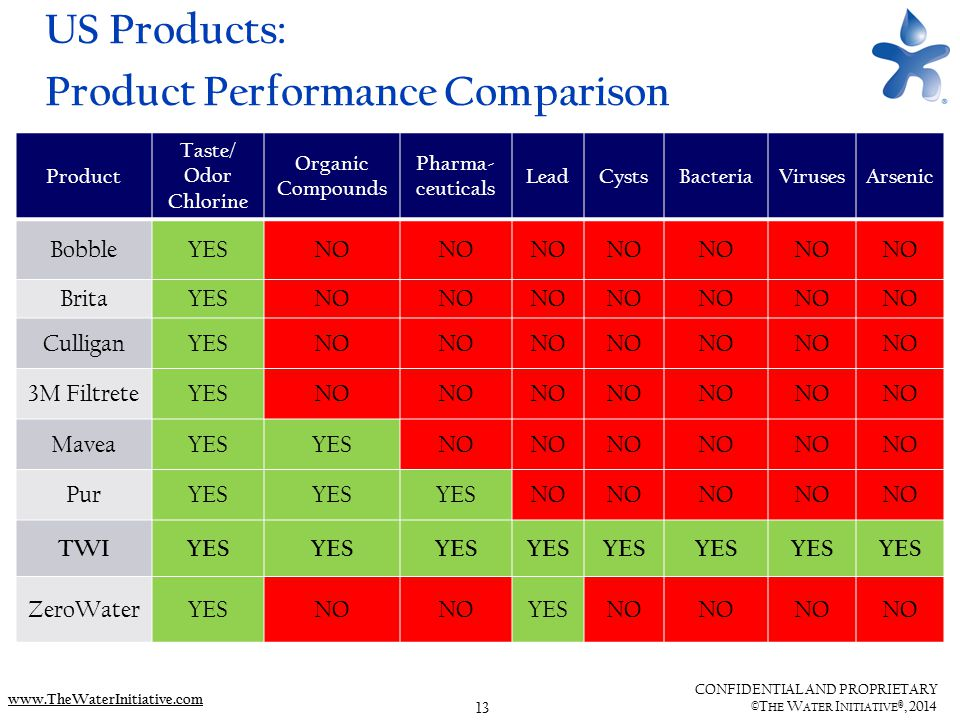 13 CONFIDENTIAL AND PROPRIETARY ©T HE W ATER I NITIATIVE ®, 2014 www.TheWaterInitiative.com US Products: Product Performance Comparison Product Taste/