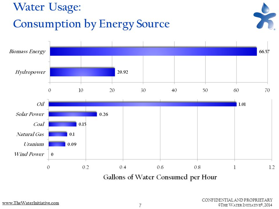 7 CONFIDENTIAL AND PROPRIETARY ©T HE W ATER I NITIATIVE ®, 2014 www.TheWaterInitiative.com Water Usage: Consumption by Energy Source