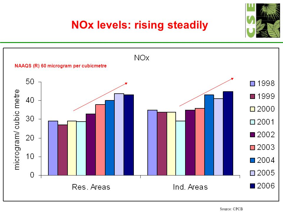 NOx levels: rising steadily Source: CPCB NAAQS (R) 60 microgram per cubicmetre