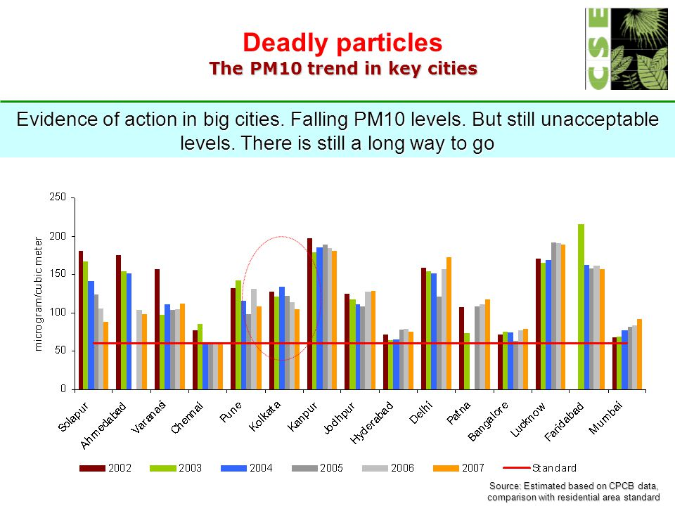 Deadly particles The PM10 trend in key cities Source: Estimated based on CPCB data, comparison with residential area standard Evidence of action in big cities.