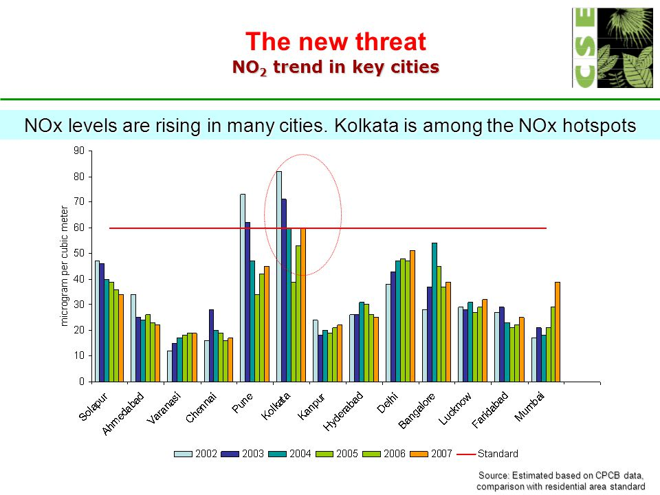 The new threat NO 2 trend in key cities Source: Estimated based on CPCB data, comparison with residential area standard NOx levels are rising in many cities.