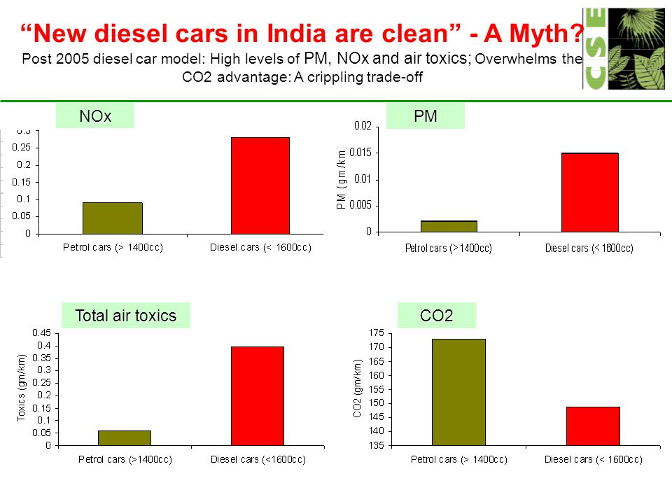 New diesel cars in India are clean - A Myth.
