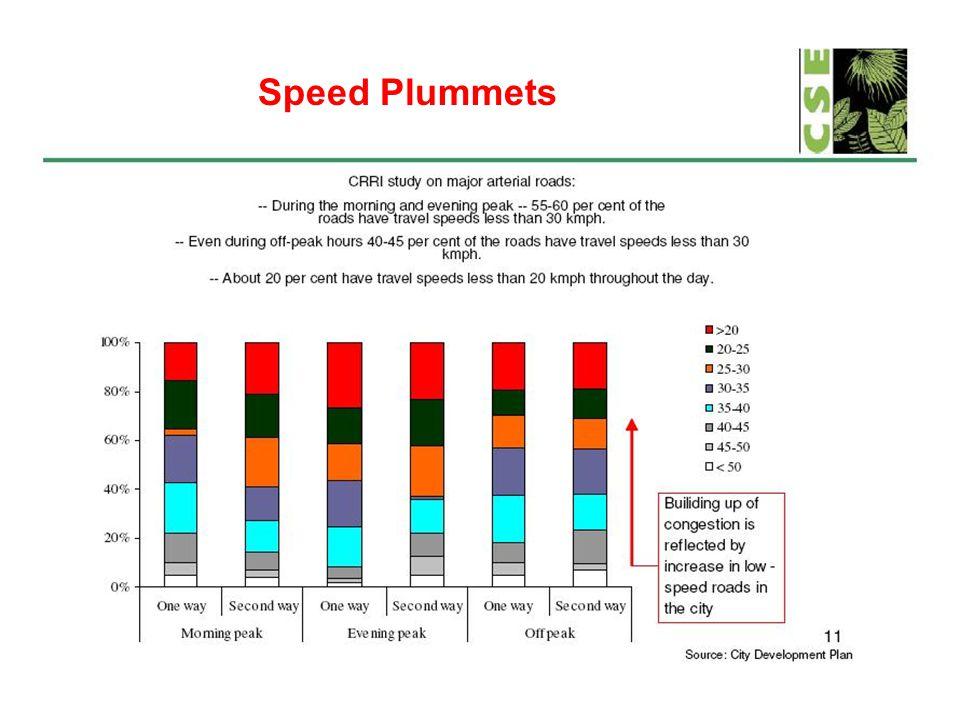 Speed Plummets
