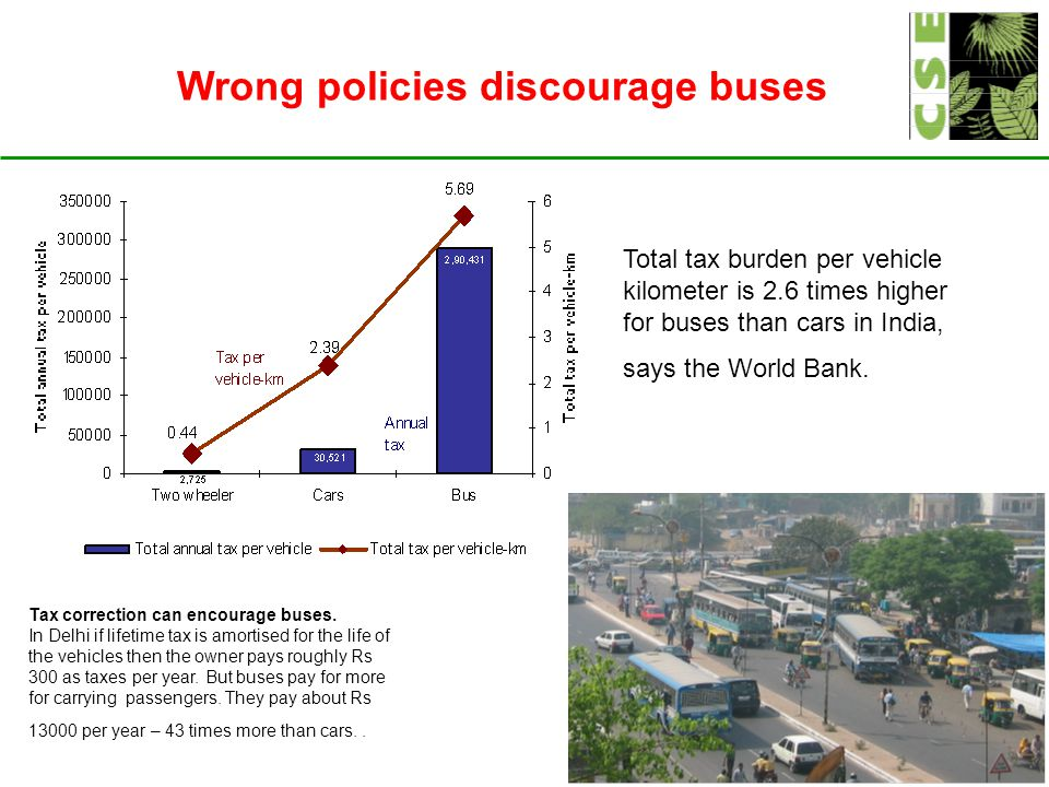 Wrong policies discourage buses Total tax burden per vehicle kilometer is 2.6 times higher for buses than cars in India, says the World Bank.