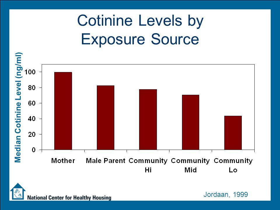 Tobacco Smoke Links to Child Behavior Impulsivity Risk taking Conduct disorder Rebelliousness Negativity Attention deficits Externalizing