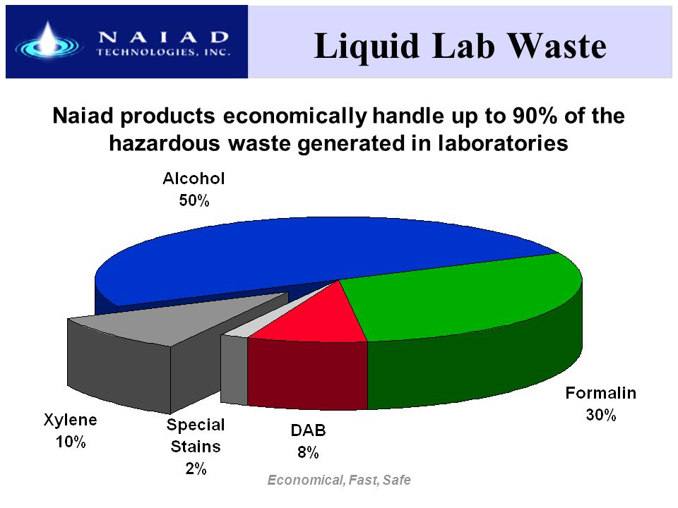 Economical, Fast, Safe Naiad products economically handle up to 90% of the hazardous waste generated in laboratories Liquid Lab Waste