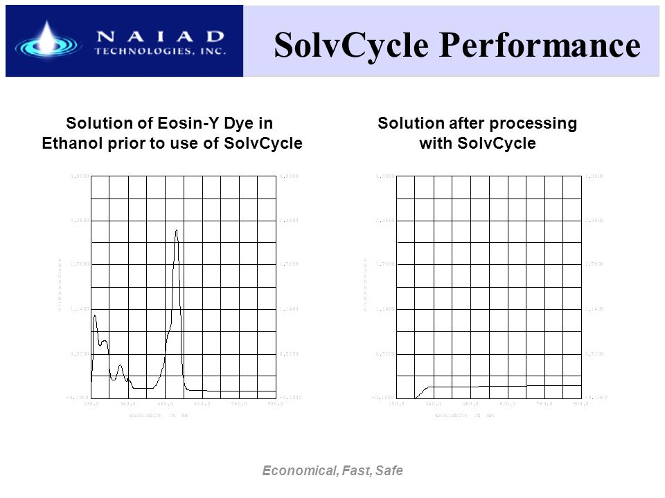 Economical, Fast, Safe SolvCycle Performance Solution of Eosin-Y Dye in Ethanol prior to use of SolvCycle Solution after processing with SolvCycle