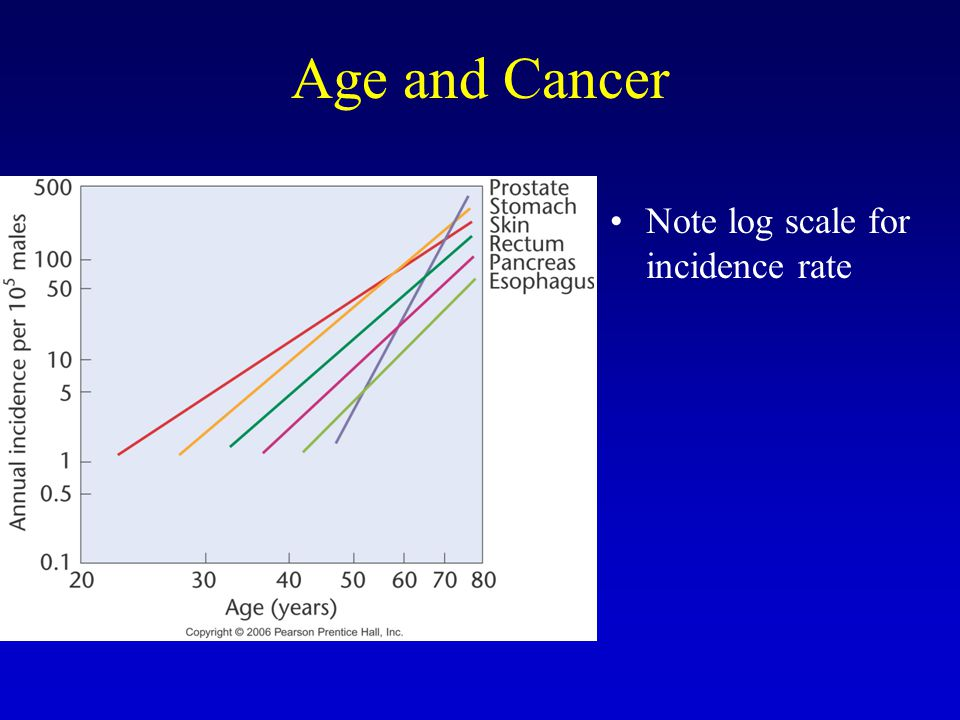 Age and Cancer Note log scale for incidence rate