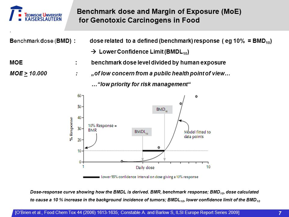 [O'Brien et al., Food Chem Tox 44 (2006) 1613-1635; Constable A. and Barlow S, ILSI Europe Report Series 2009]. Benchmark dose (BMD) : dose related to