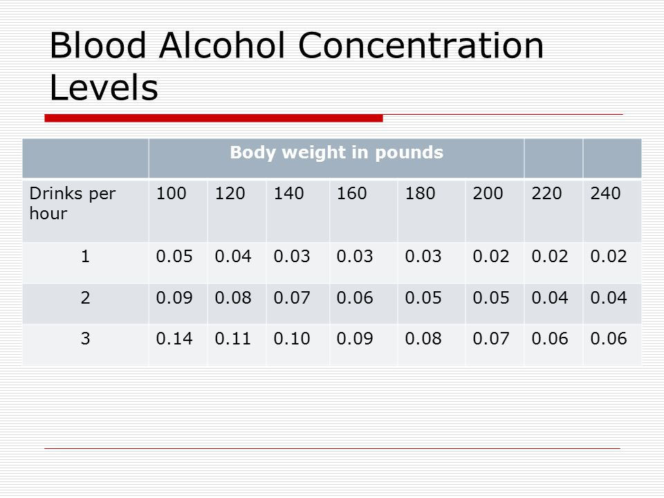 Blood Alcohol Concentration Levels Body weight in pounds Drinks per hour 100120140160180200220240 10.050.040.03 0.02 20.090.080.070.060.05 0.04 30.140.110.100.090.080.070.06