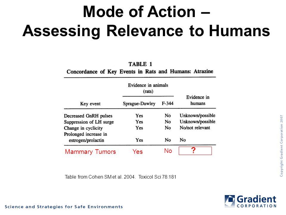 Table from Cohen SM et al. 2004.
