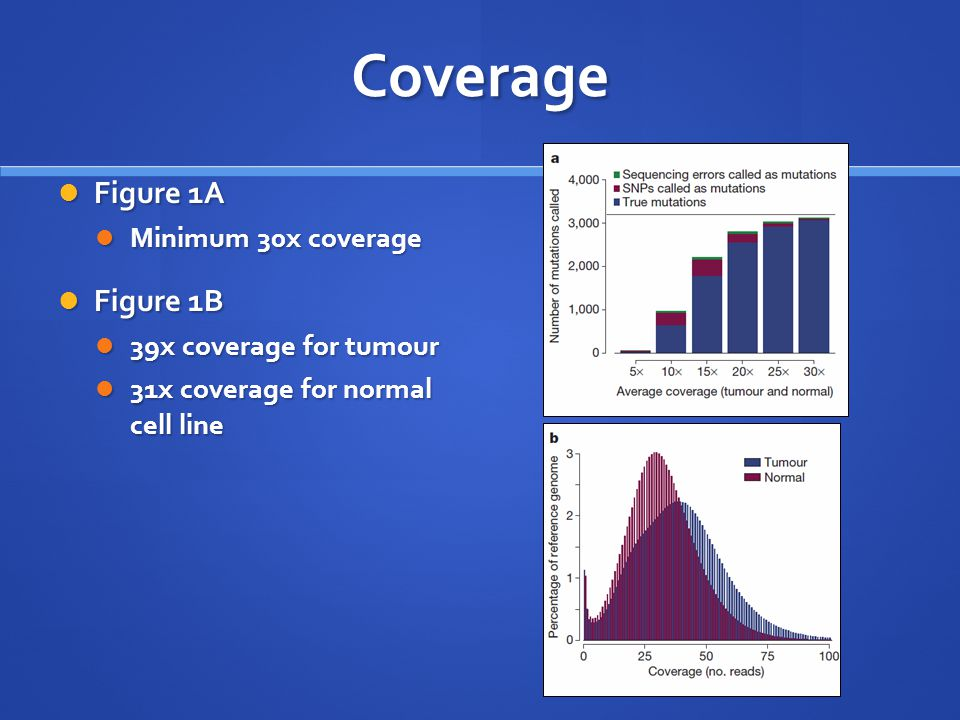 Coverage Figure 1A Figure 1A Minimum 30x coverage Minimum 30x coverage Figure 1B Figure 1B 39x coverage for tumour 39x coverage for tumour 31x coverage for normal cell line 31x coverage for normal cell line