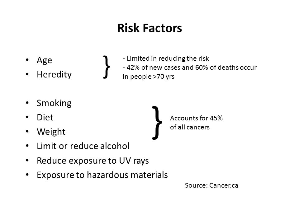 Risk Factors Age Heredity Smoking Diet Weight Limit or reduce alcohol Reduce exposure to UV rays Exposure to hazardous materials } } - Limited in reducing the risk - 42% of new cases and 60% of deaths occur in people >70 yrs Accounts for 45% of all cancers Source: Cancer.ca