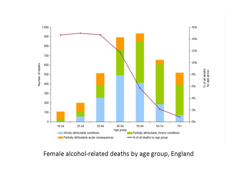 Female alcohol-related deaths by age group, England