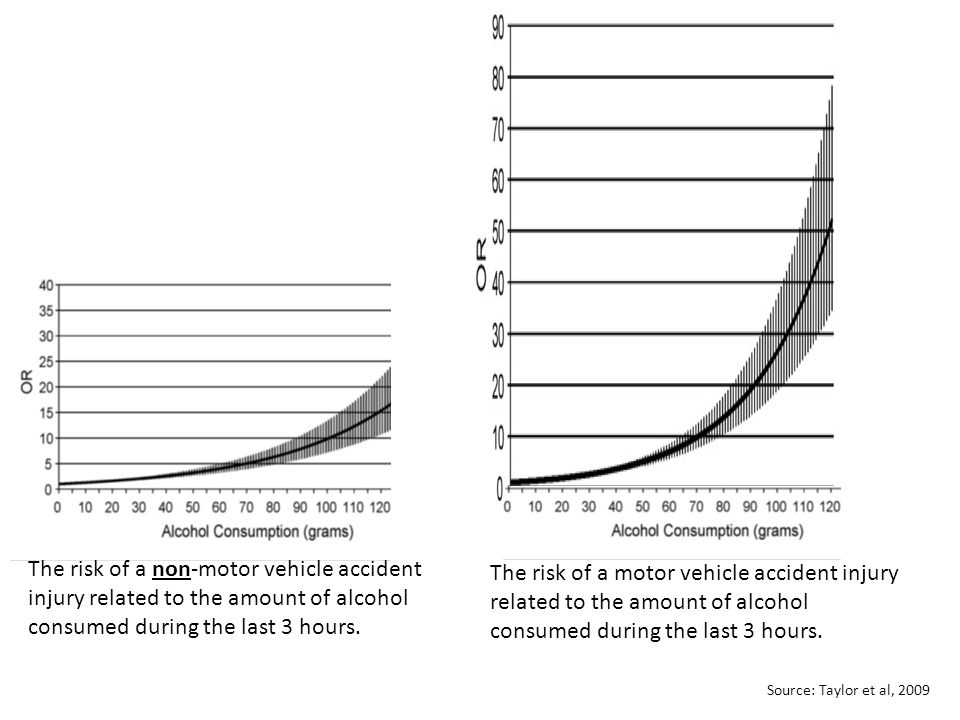 The risk of a non-motor vehicle accident injury related to the amount of alcohol consumed during the last 3 hours.
