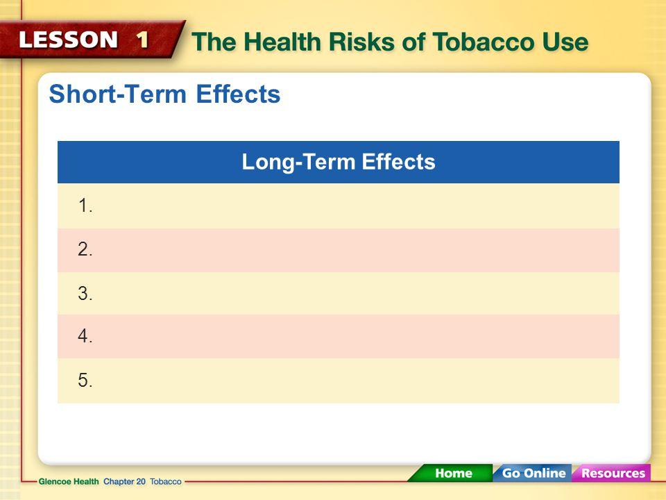 Long-Term Effects 3. 2. 1. Short-Term Effects 4.