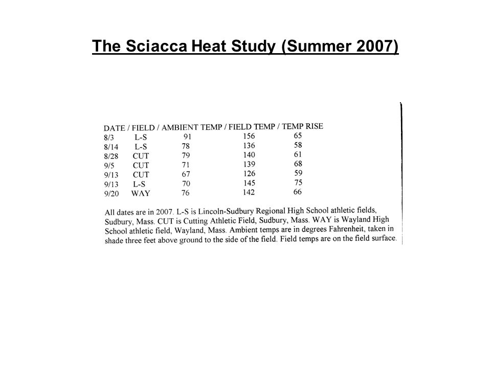 The Sciacca Heat Study (Summer 2007)