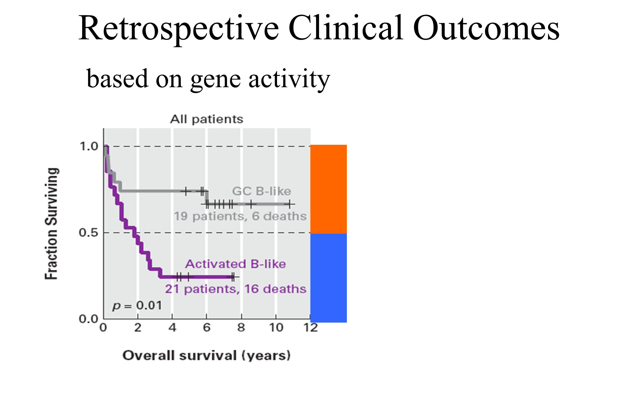 Characterize Cancers by Gene Activity