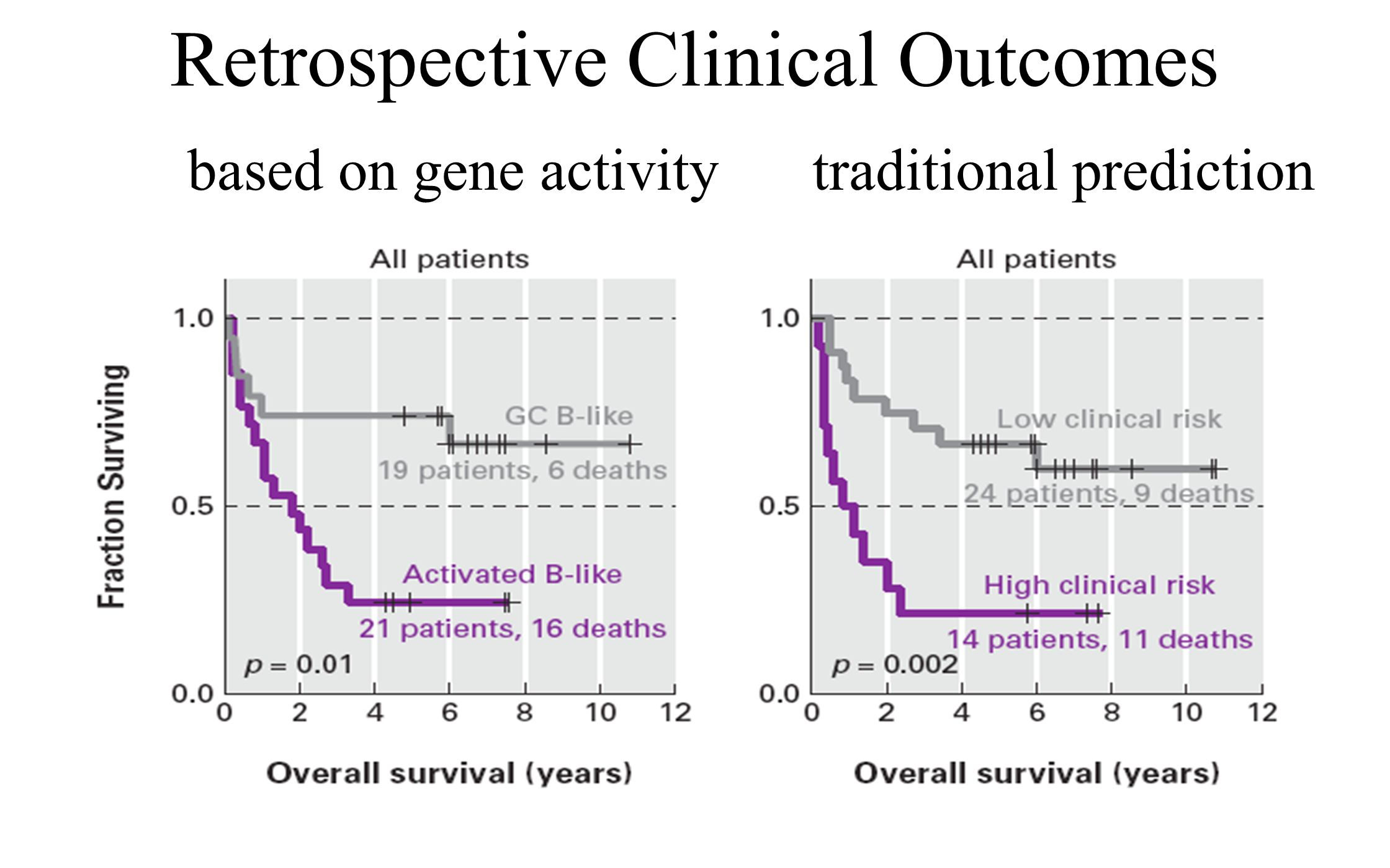 Retrospective Clinical Outcomes based on gene activity