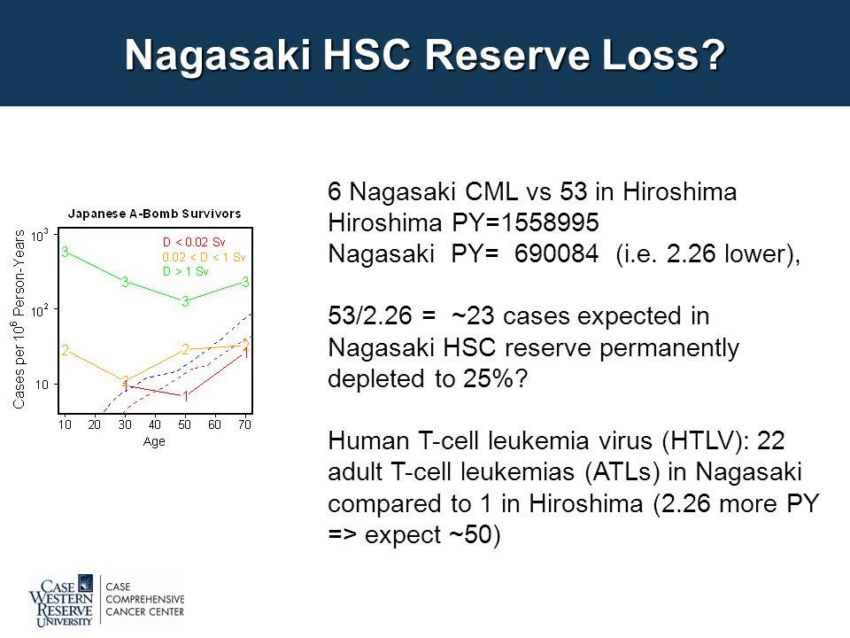 Nagasaki HSC Reserve Loss.
