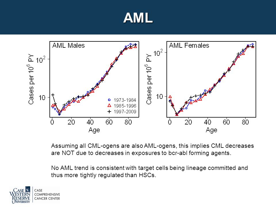 AML Assuming all CML-ogens are also AML-ogens, this implies CML decreases are NOT due to decreases in exposures to bcr-abl forming agents.