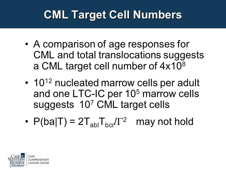 Kozubek et al. (1999) Chromosoma 108: 426-435 BCR-to-ABL 2D distances