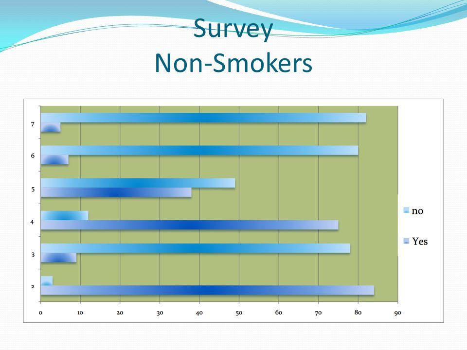 Survey Non-Smokers