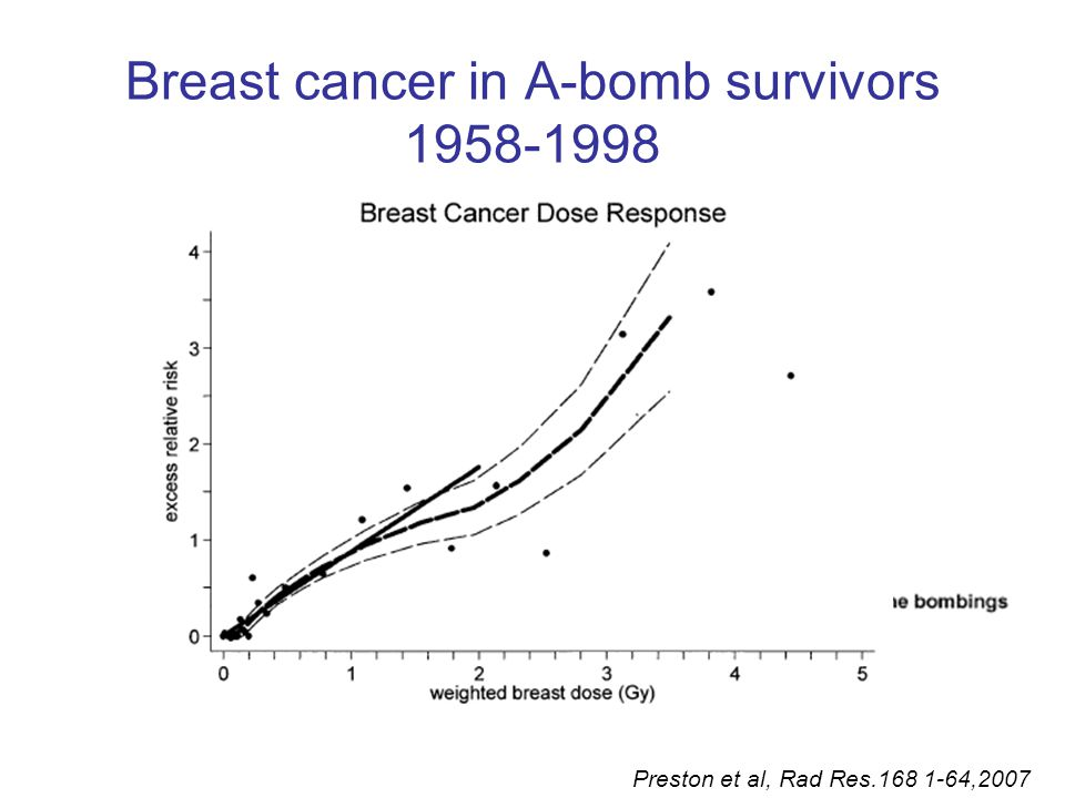 Breast cancer in A-bomb survivors 1958-1998 Preston et al, Rad Res.168 1-64,2007