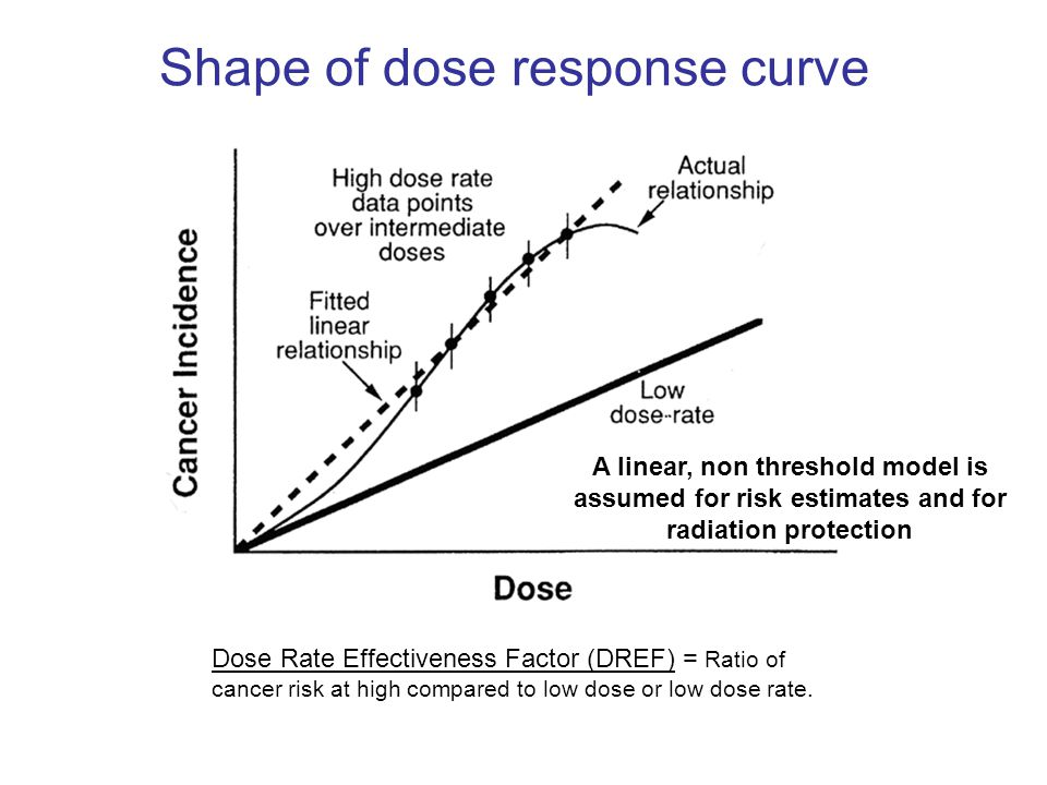 Shape of dose response curve A linear, non threshold model is assumed for risk estimates and for radiation protection Dose Rate Effectiveness Factor (DREF) = Ratio of cancer risk at high compared to low dose or low dose rate.