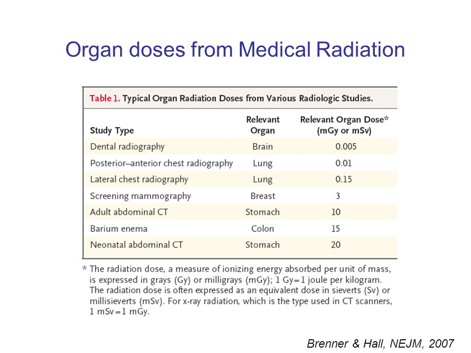Organ doses from Medical Radiation Brenner & Hall, NEJM, 2007