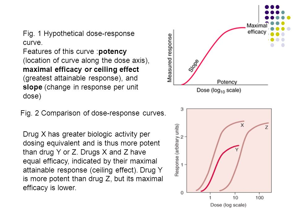 Fig. 1 Hypothetical dose-response curve.