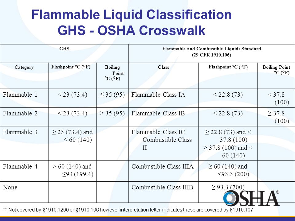Flammable Liquid Classification GHS - OSHA Crosswalk GHSFlammable and Combustible Liquids Standard (29 CFR 1910.106) Category Flashpoint º C (°F) Boiling Point º C (°F) Class Flashpoint º C (°F) Boiling Point º C (°F) Flammable 1< 23 (73.4)≤ 35 (95)Flammable Class IA< 22.8 (73)< 37.8 (100) Flammable 2< 23 (73.4)> 35 (95)Flammable Class IB< 22.8 (73)≥ 37.8 (100) Flammable 3≥ 23 (73.4) and ≤ 60 (140) Flammable Class IC Combustible Class II ≥ 22.8 (73) and < 37.8 (100) ≥ 37.8 (100) and < 60 (140) Flammable 4> 60 (140) and ≤93 (199.4) Combustible Class IIIA≥ 60 (140) and <93.3 (200) NoneCombustible Class IIIB≥ 93.3 (200) ** Not covered by §1910.1200 or §1910.106 however interpretation letter indicates these are covered by §1910.107