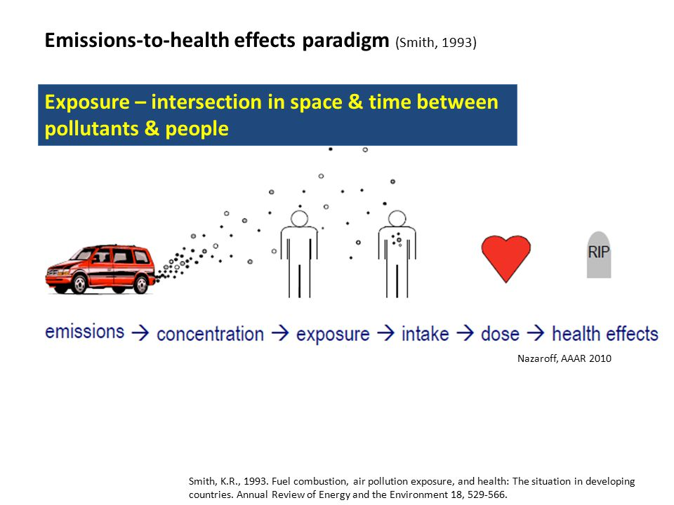 Nazaroff, AAAR 2010 Emissions-to-health effects paradigm (Smith, 1993) Smith, K.R., 1993.