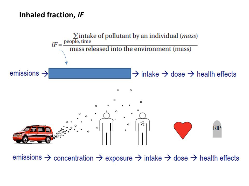 Inhaled fraction, iF