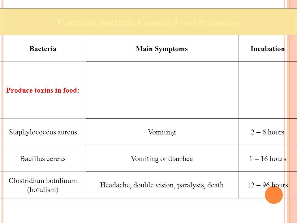 Common Bacteria Causing Food-Borne Illness IncubationMain SymptomsBacteria Release toxins in intestines: 8 – 22 hours Diarrhea, stomach painsClostridium perfringens Rapid multiplication in intestine: 6 – 48 hours Diarrhea, fever, headache, some vomitingSalmonellaspecies 2 – 8 days Fever, headache, diarrhea, stomach pains, nauseaCampylobacterspecies 1 – 5 days Cramps, vomiting, fever, bloody diarrhea, hemolytic uremic syndrome (HUS) Escherichia coli 1 – 7 days Diarrhea, vomiting, fever, crampsShigellaspecies 1 – 7 days Diarrhea, fever, severe abdominal and joint painYersinia enterocolitica
