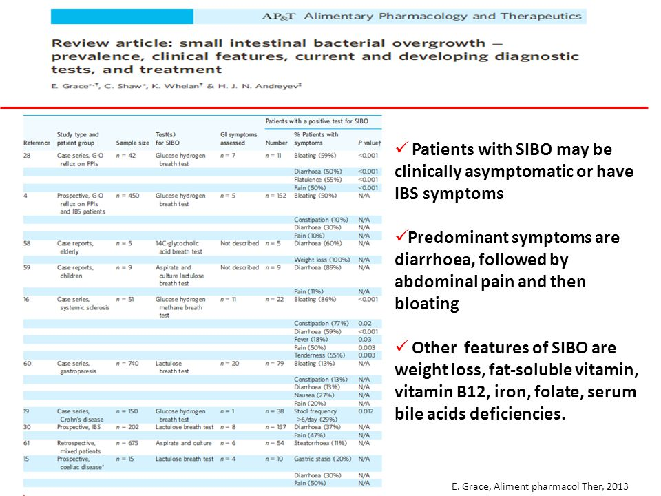 E. Grace, Aliment pharmacol Ther, 2013 Patients with SIBO may be clinically asymptomatic or have IBS symptoms Predominant symptoms are diarrhoea, foll