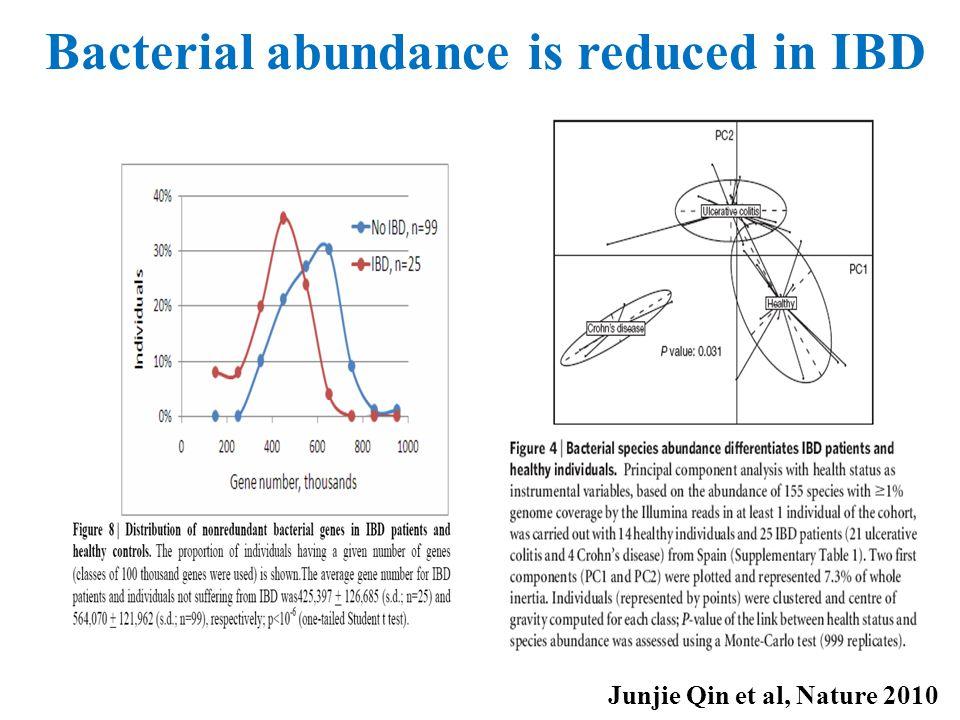 Junjie Qin et al, Nature 2010 Bacterial abundance is reduced in IBD