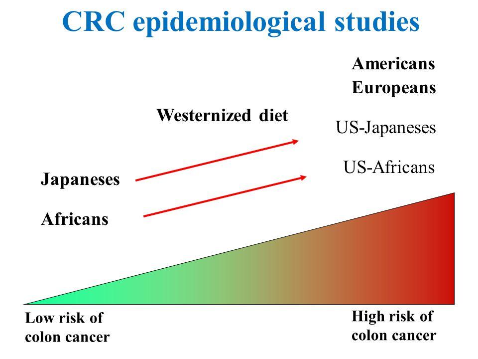 CRC epidemiological studies Low risk of colon cancer High risk of colon cancer Africans Japaneses Americans Europeans Westernized diet US-Japaneses US-Africans